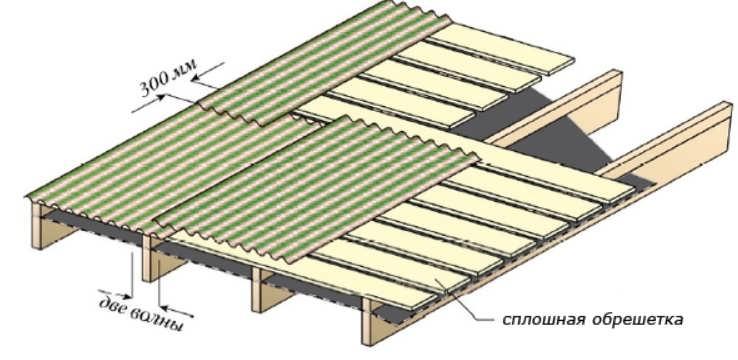 Фото: схема укладки ондулина